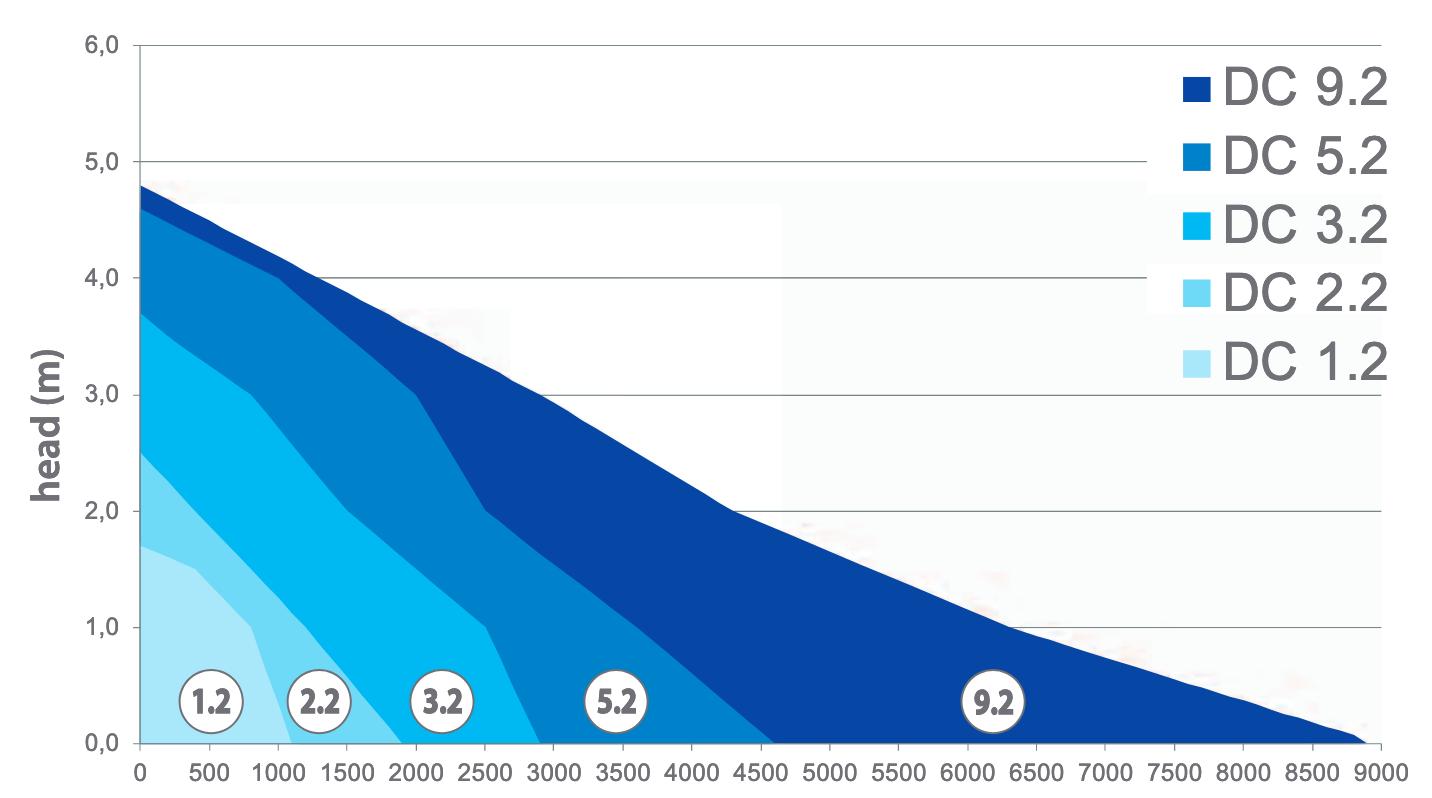 aqua-medic-dc-runner-x-2-grafiek.png_Sep
